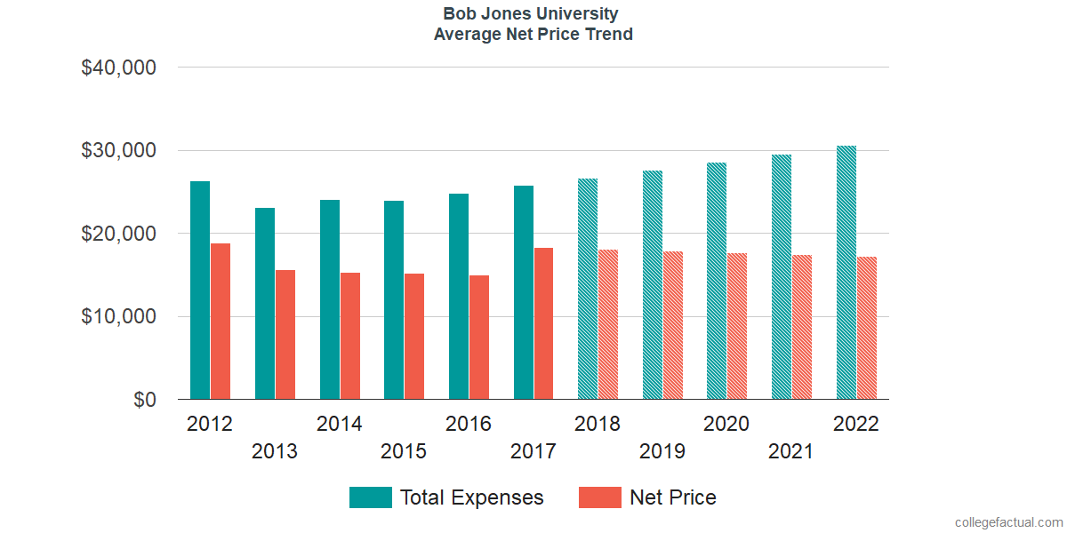 Net Price Trends at Bob Jones University