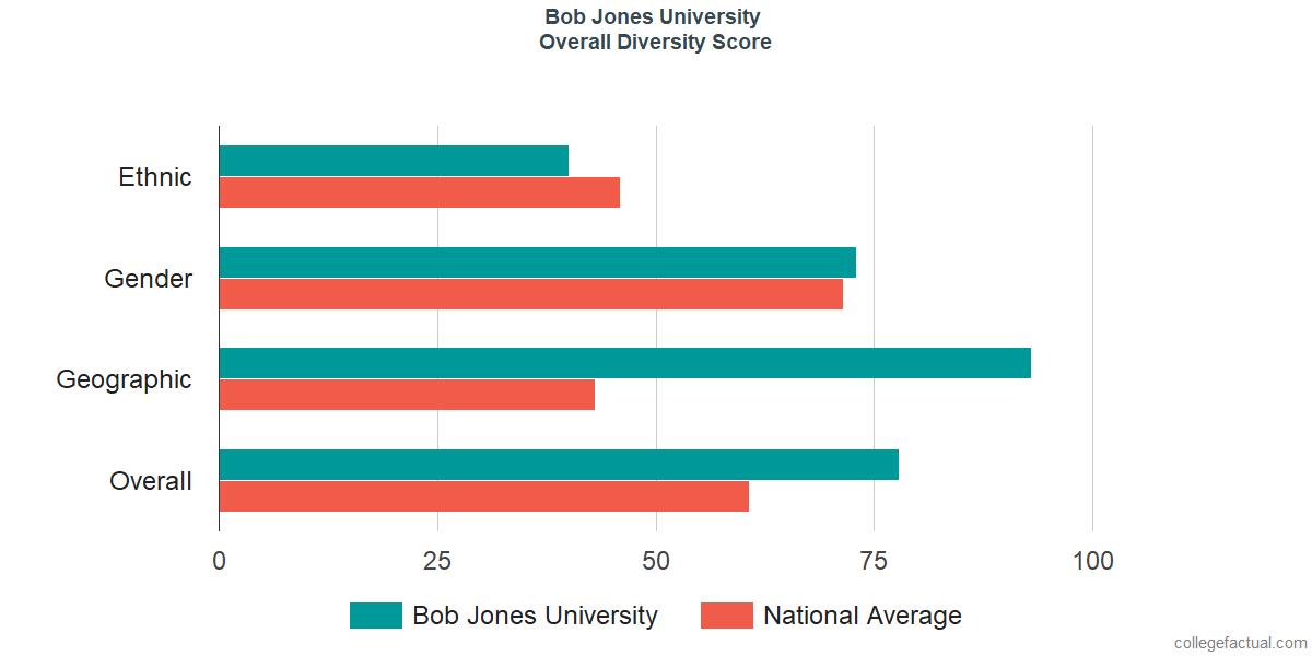 Overall Diversity at Bob Jones University