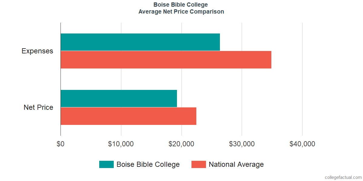 Net Price Comparisons at Boise Bible College