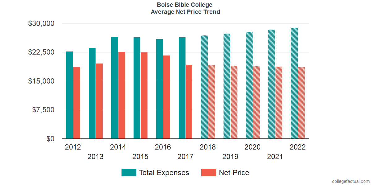 Net Price Trends at Boise Bible College
