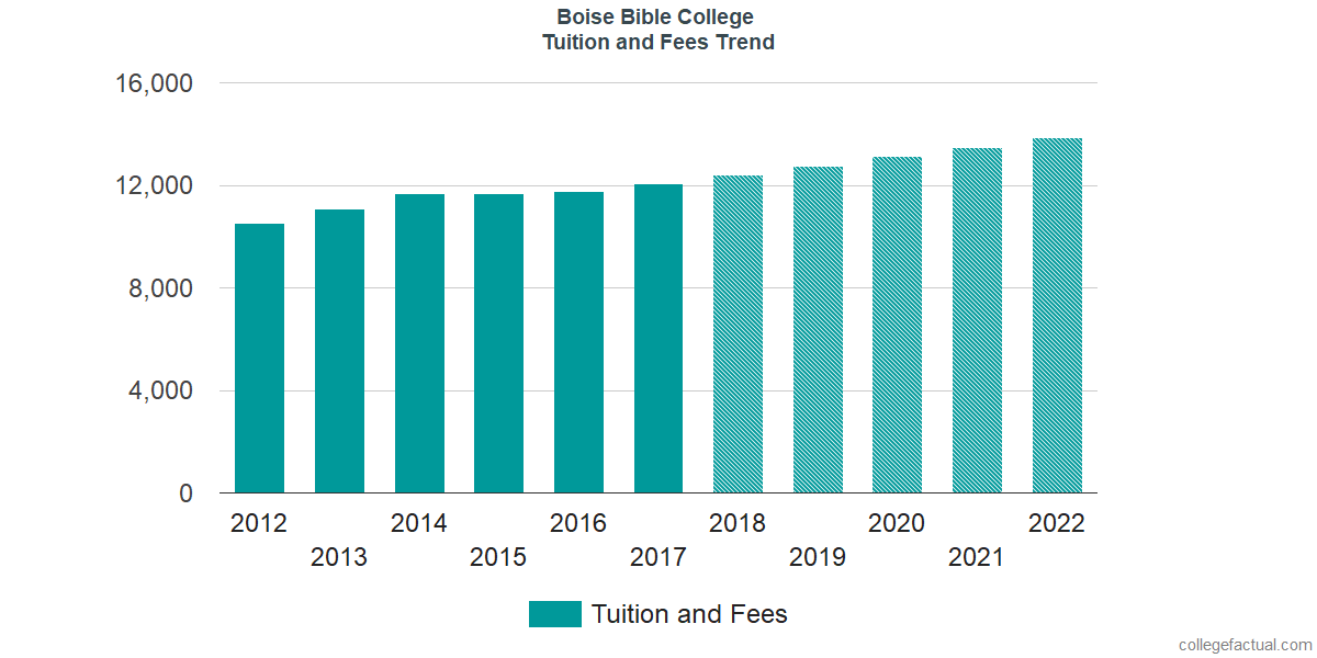 Tuition and Fees Trends at Boise Bible College