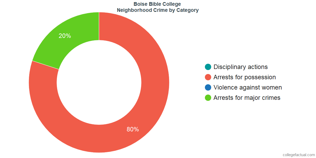 Boise Neighborhood Crime and Safety Incidents at Boise Bible College by Category