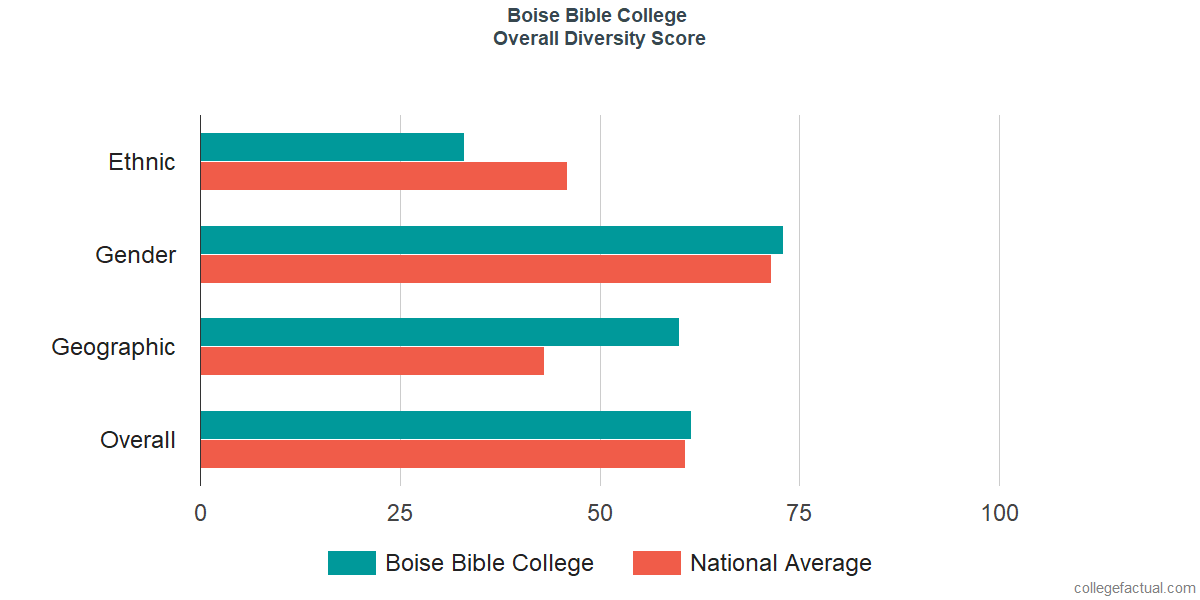 Overall Diversity at Boise Bible College