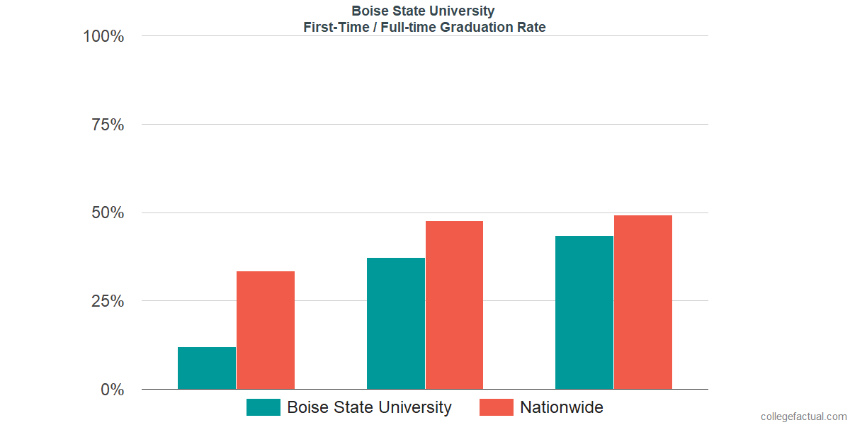 Graduation rates for first-time / full-time students at Boise State University