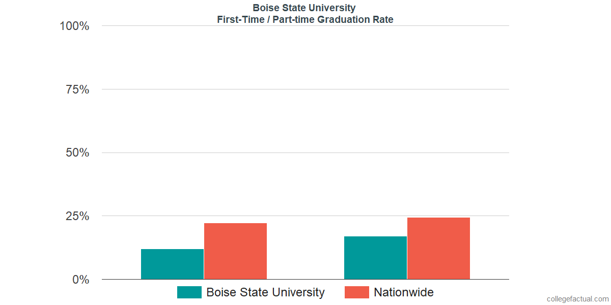 Graduation rates for first-time / part-time students at Boise State University