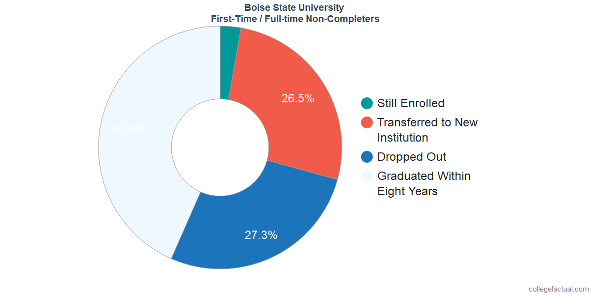 Non-completion rates for first-time / full-time students at Boise State University