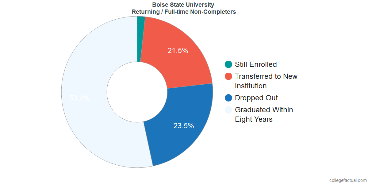 Non-completion rates for returning / full-time students at Boise State University