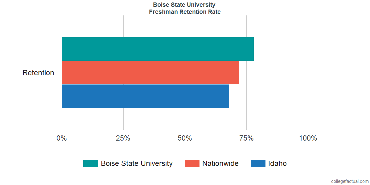 Freshman Retention Rate at Boise State University
