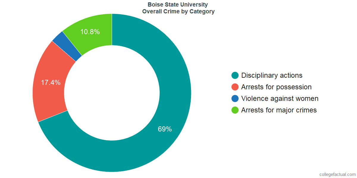 How Safe is Boise State University? Learn About Campus Crime