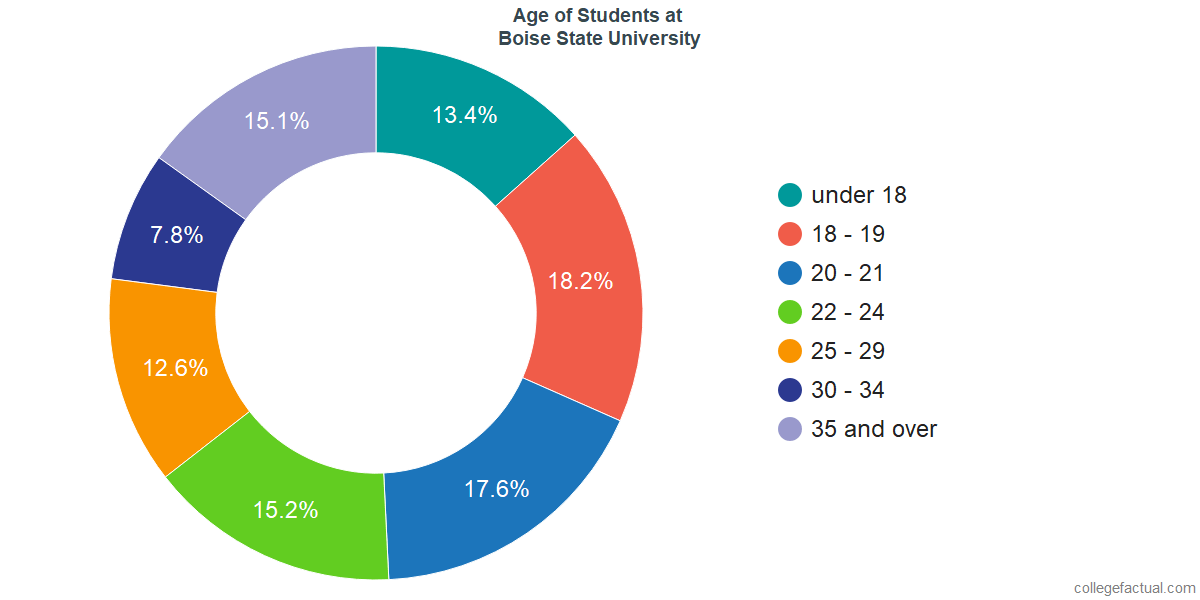 Age of Undergraduates at Boise State University