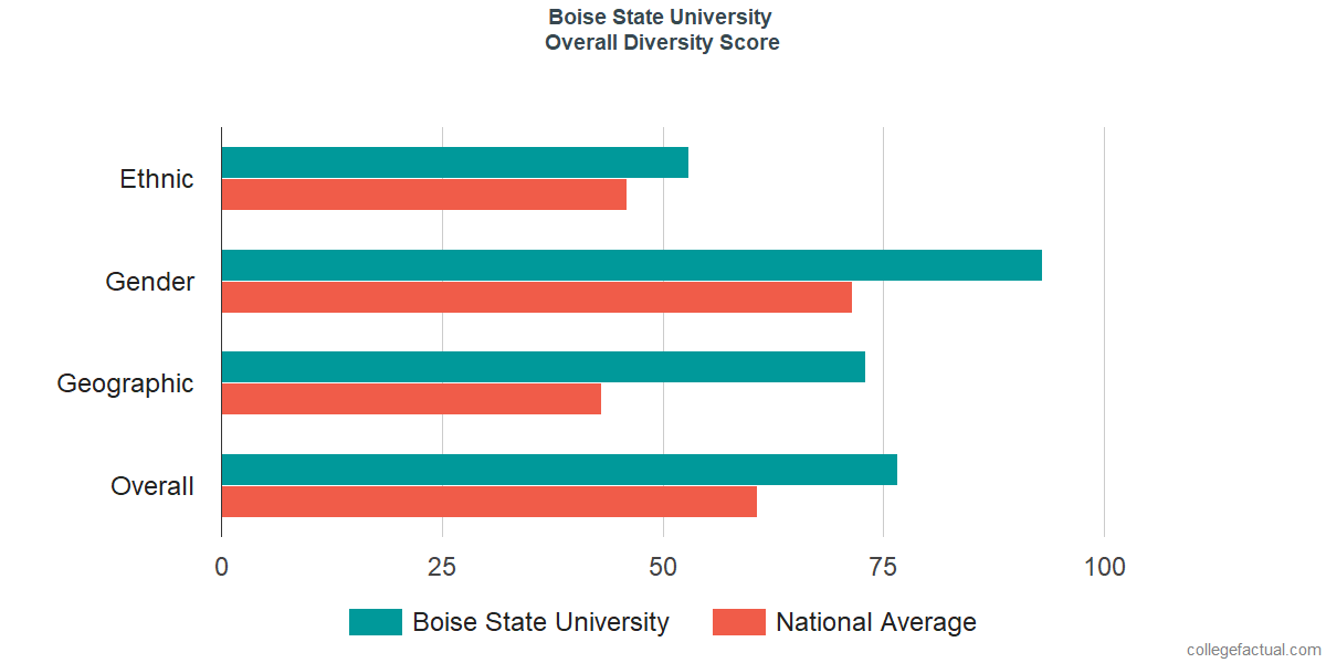 Overall Diversity at Boise State University
