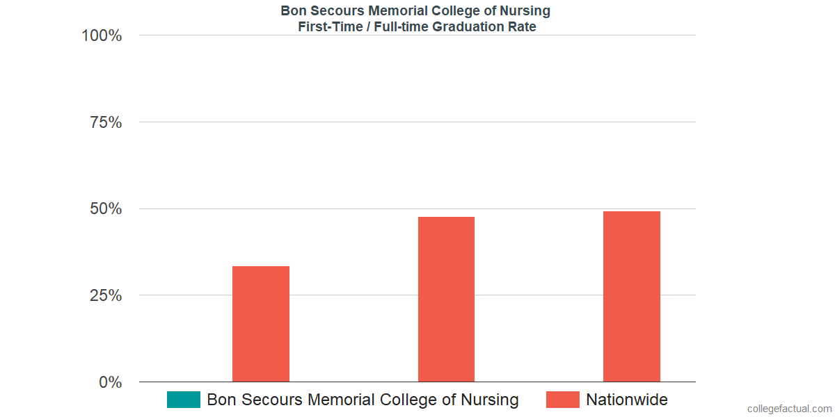 Graduation rates for first-time / full-time students at Bon Secours Memorial College of Nursing