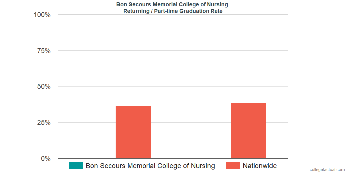 Graduation rates for returning / part-time students at Bon Secours Memorial College of Nursing