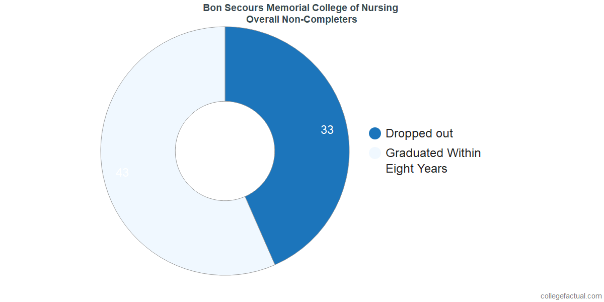 dropouts & other students who failed to graduate from Bon Secours Memorial College of Nursing