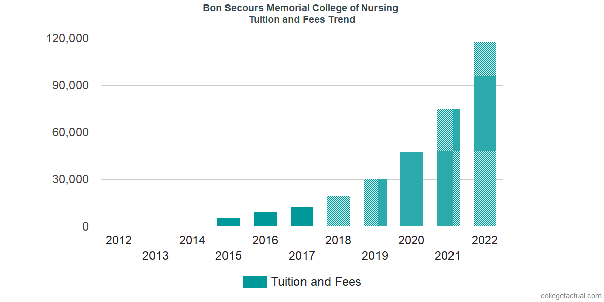 Tuition and Fees Trends at Bon Secours Memorial College of Nursing