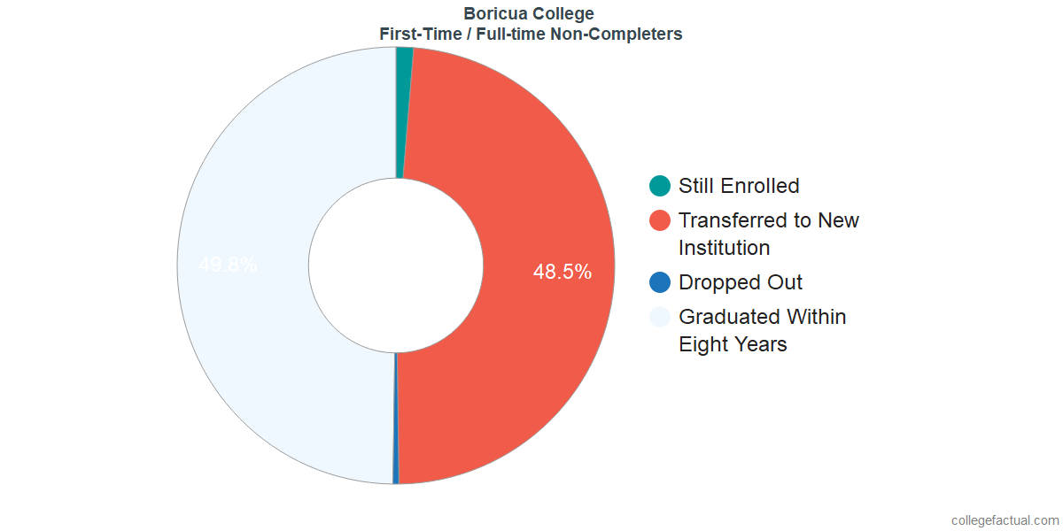 Non-completion rates for first-time / full-time students at Boricua College