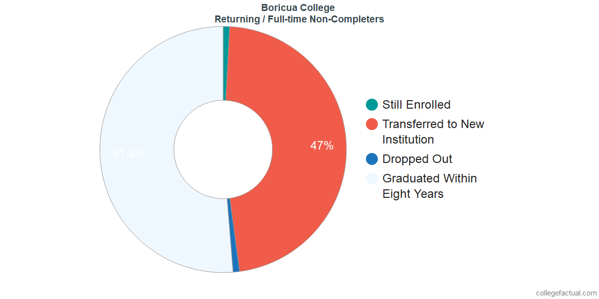 Non-completion rates for returning / full-time students at Boricua College