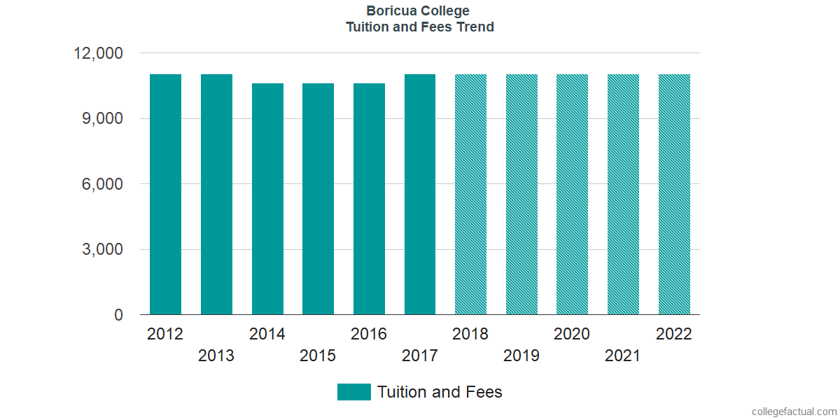 Tuition and Fees Trends at Boricua College