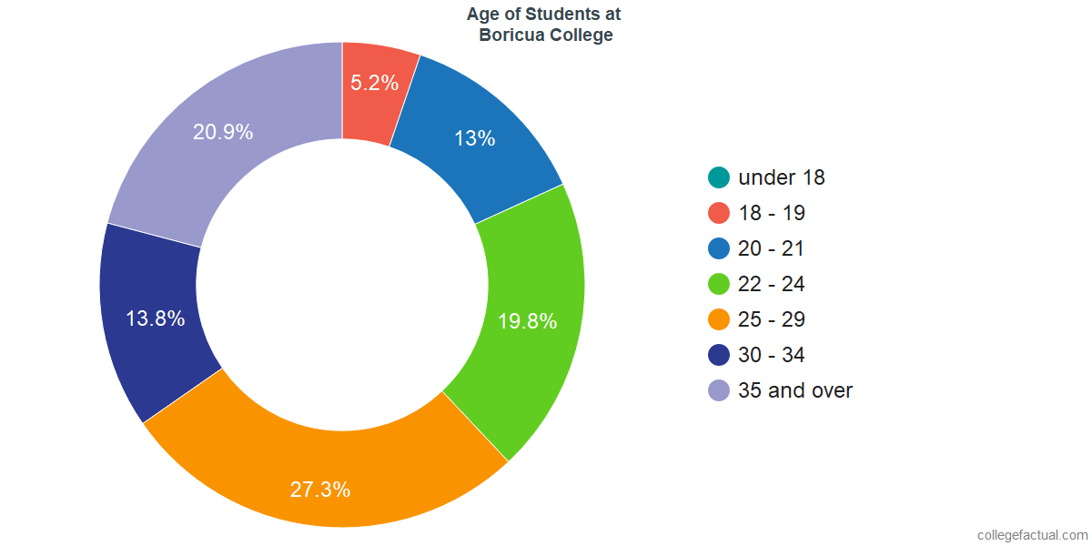 Age of Undergraduates at Boricua College