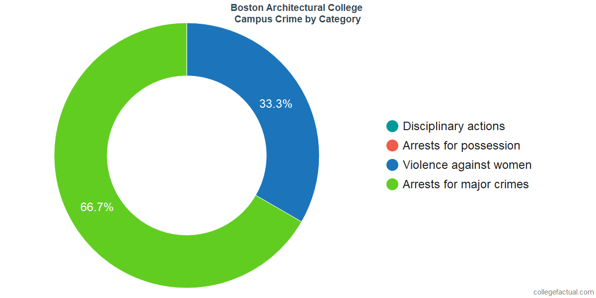 On-Campus Crime and Safety Incidents at Boston Architectural College by Category