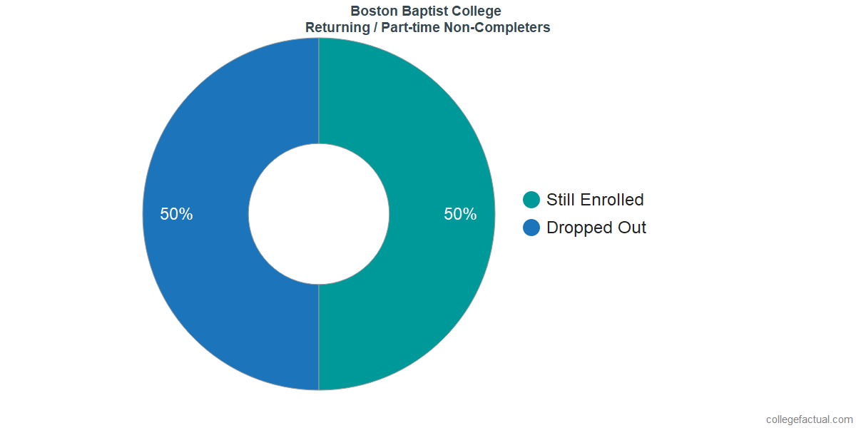 Non-completion rates for returning / part-time students at Boston Baptist College