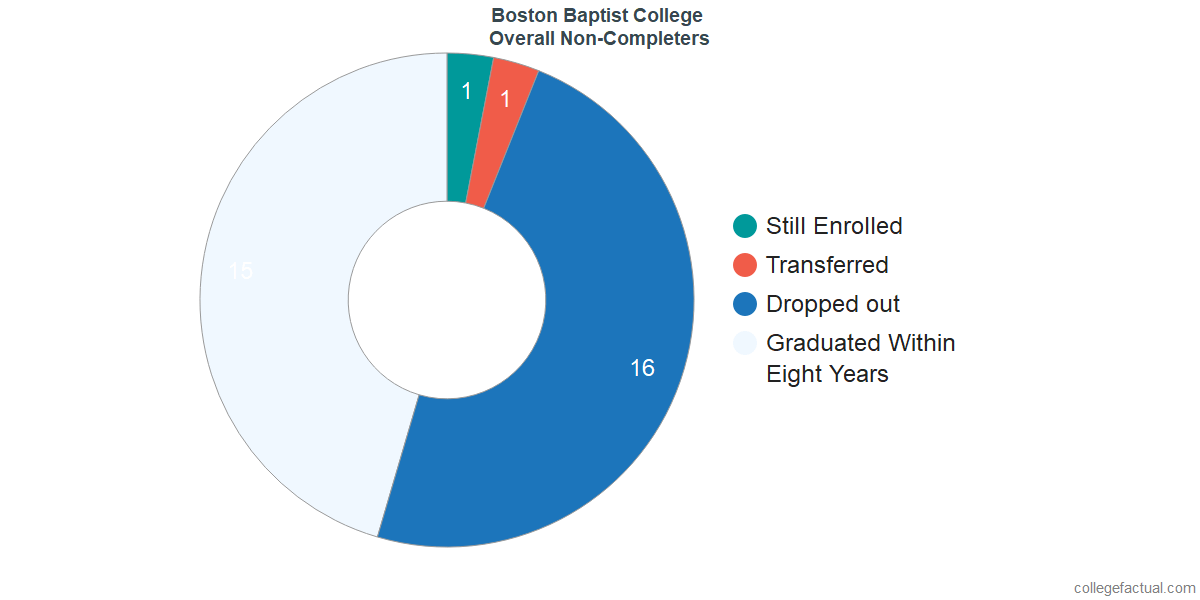 dropouts & other students who failed to graduate from Boston Baptist College