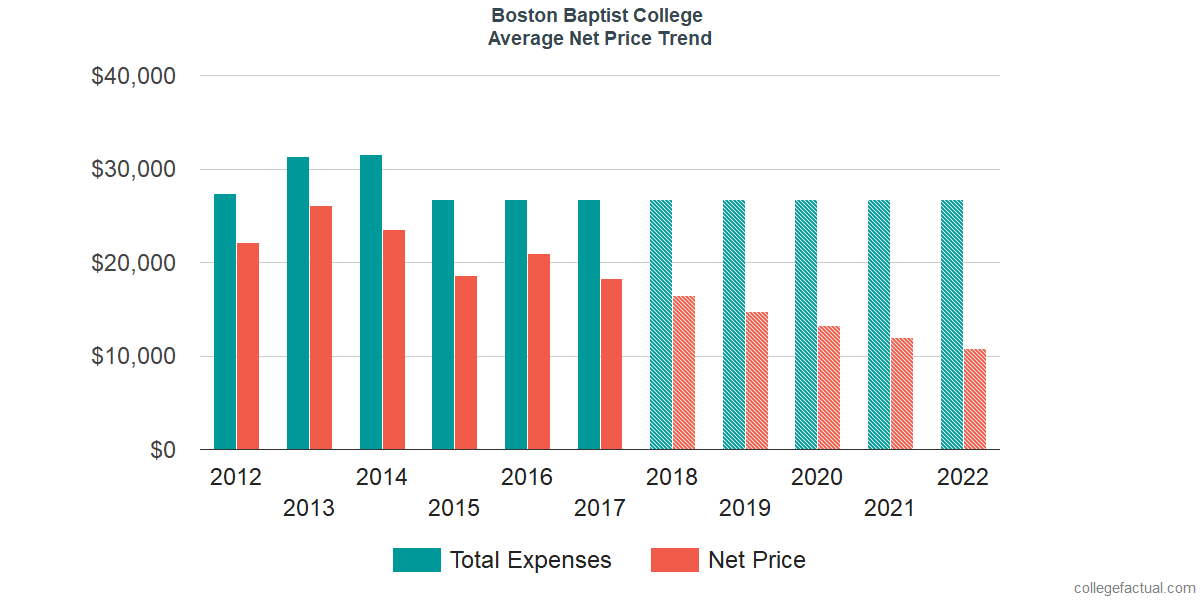 Net Price Trends at Boston Baptist College