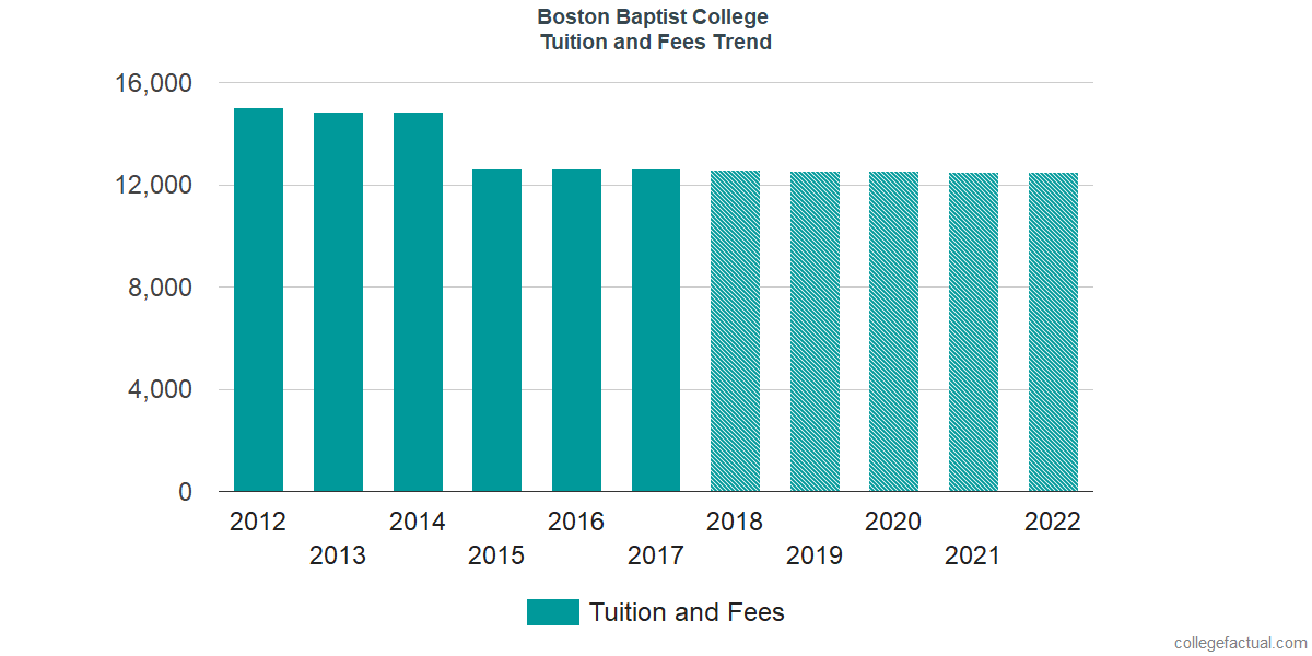 Tuition and Fees Trends at Boston Baptist College