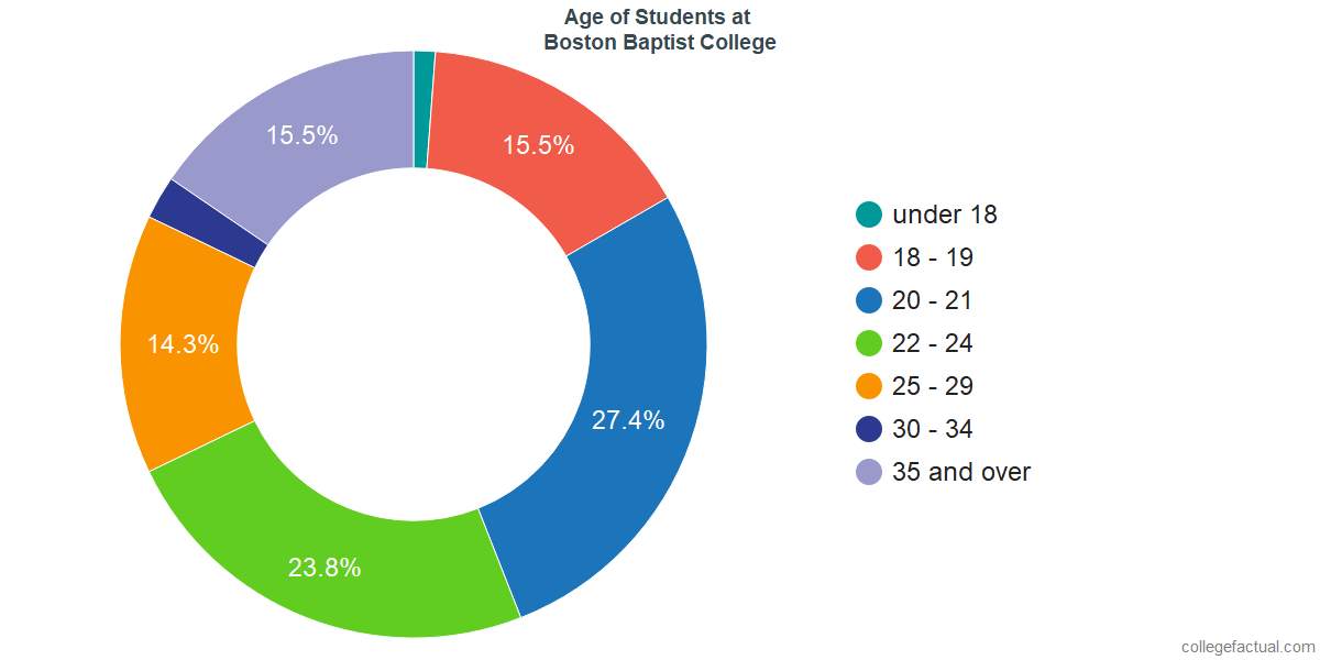 Age of Undergraduates at Boston Baptist College