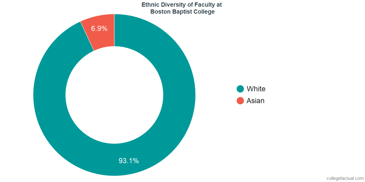 Ethnic Diversity of Faculty at Boston Baptist College