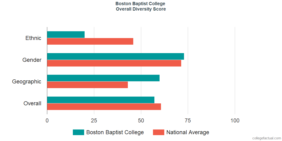 Overall Diversity at Boston Baptist College