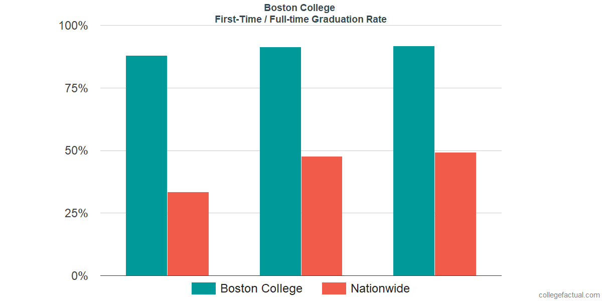 Graduation rates for first-time / full-time students at Boston College