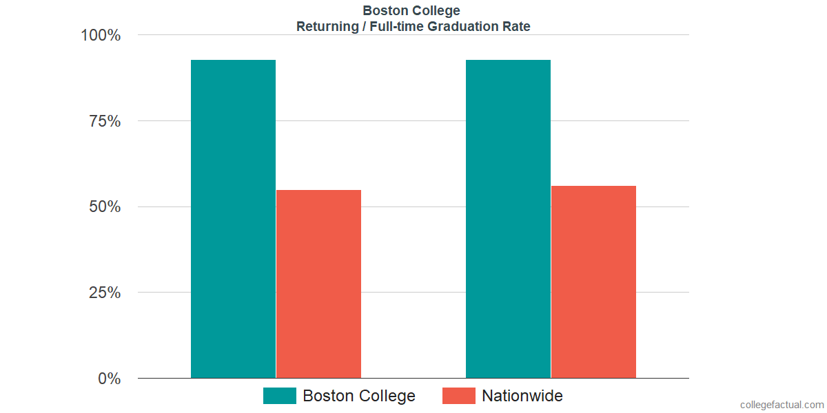 Graduation rates for returning / full-time students at Boston College