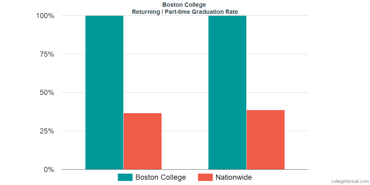 Graduation rates for returning / part-time students at Boston College