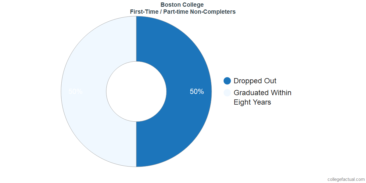 Non-completion rates for first-time / part-time students at Boston College