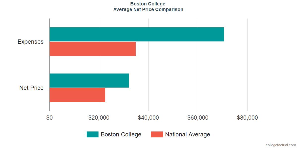 Net Price Comparisons at Boston College