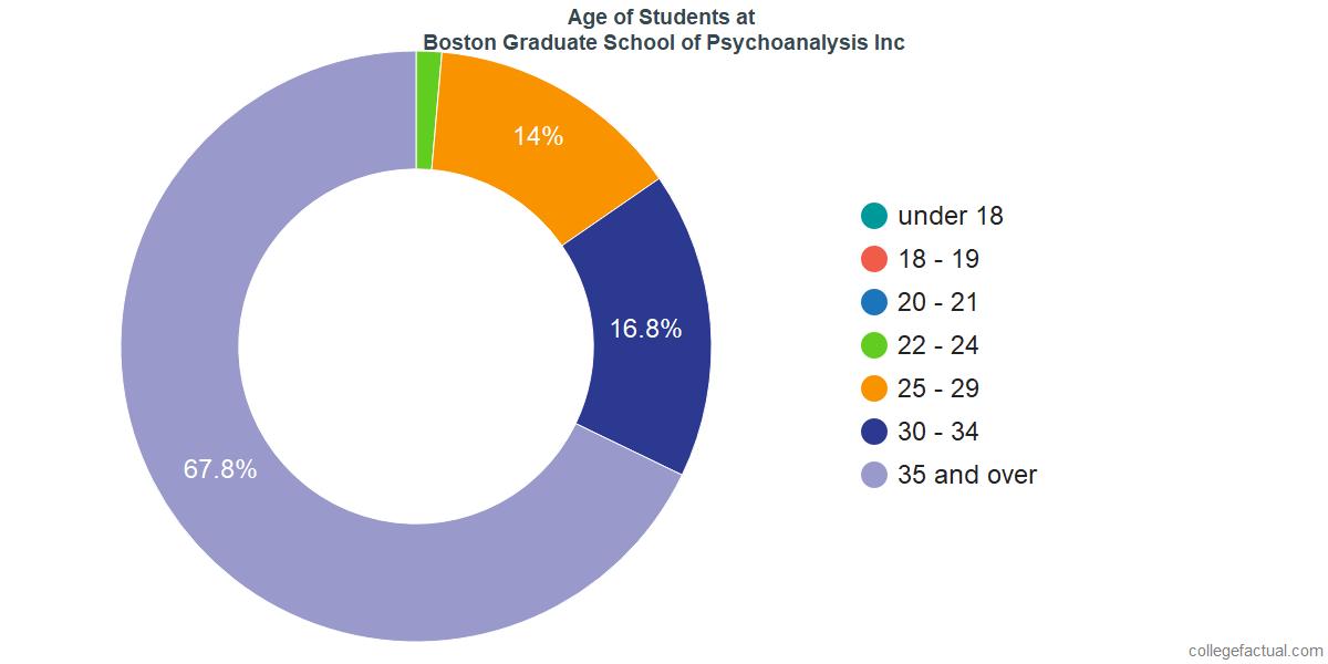 Age of Undergraduates at Boston Graduate School of Psychoanalysis Inc