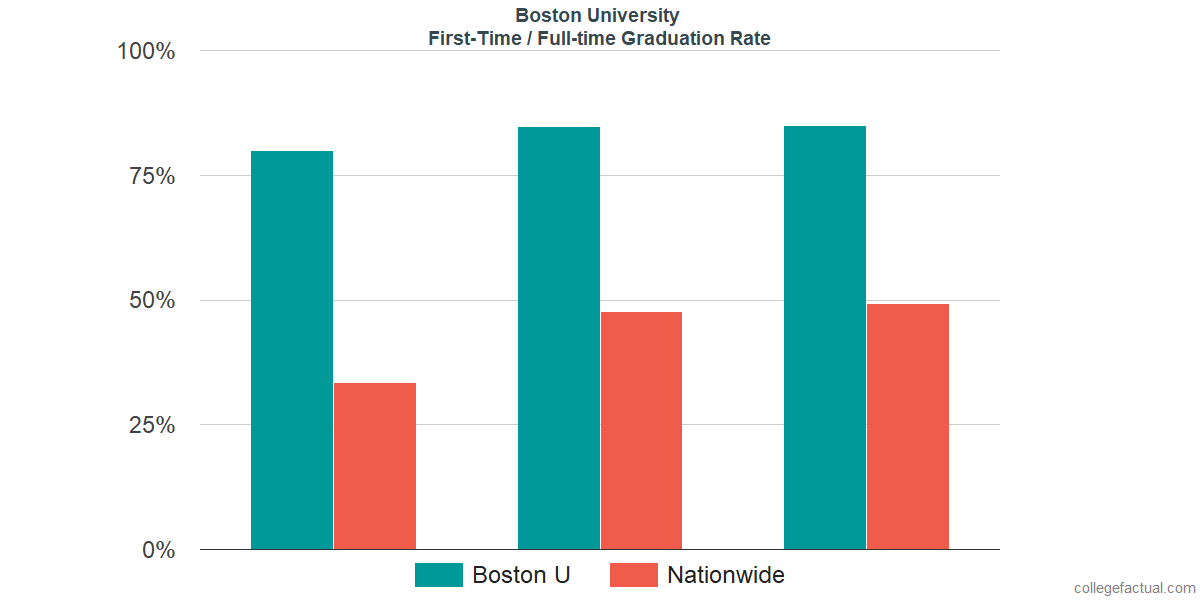 Graduation rates for first-time / full-time students at Boston University