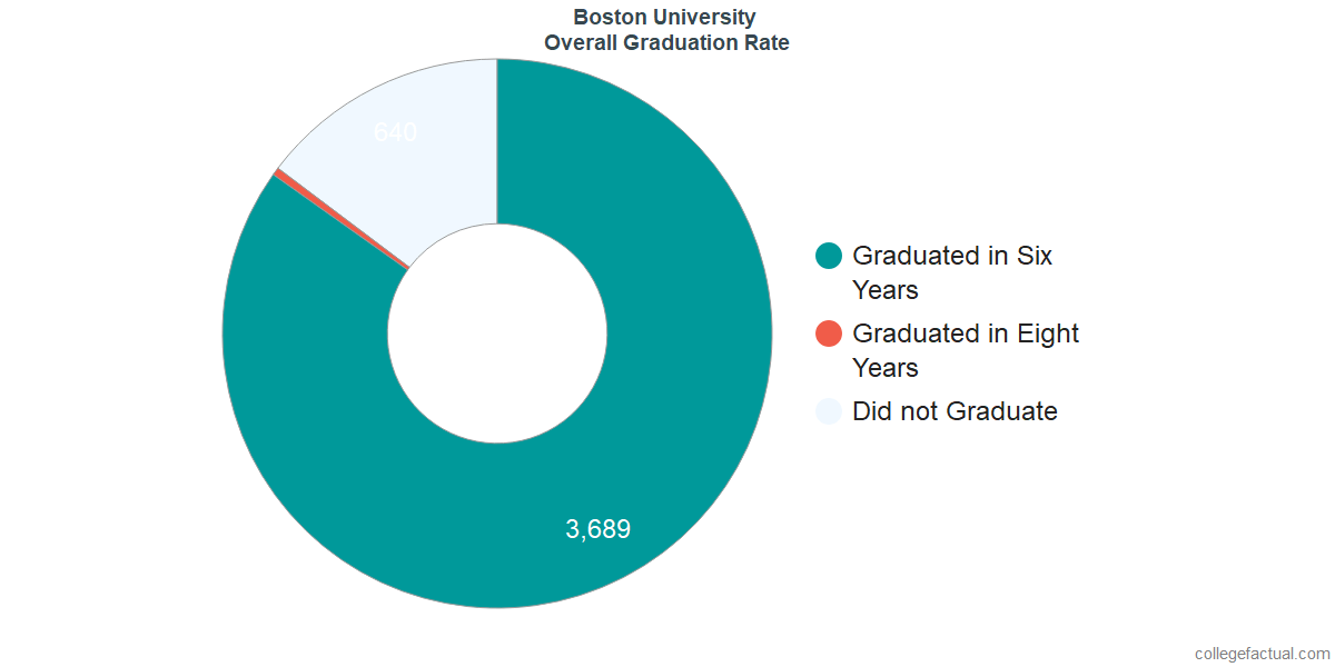 Undergraduate Graduation Rate at Boston University