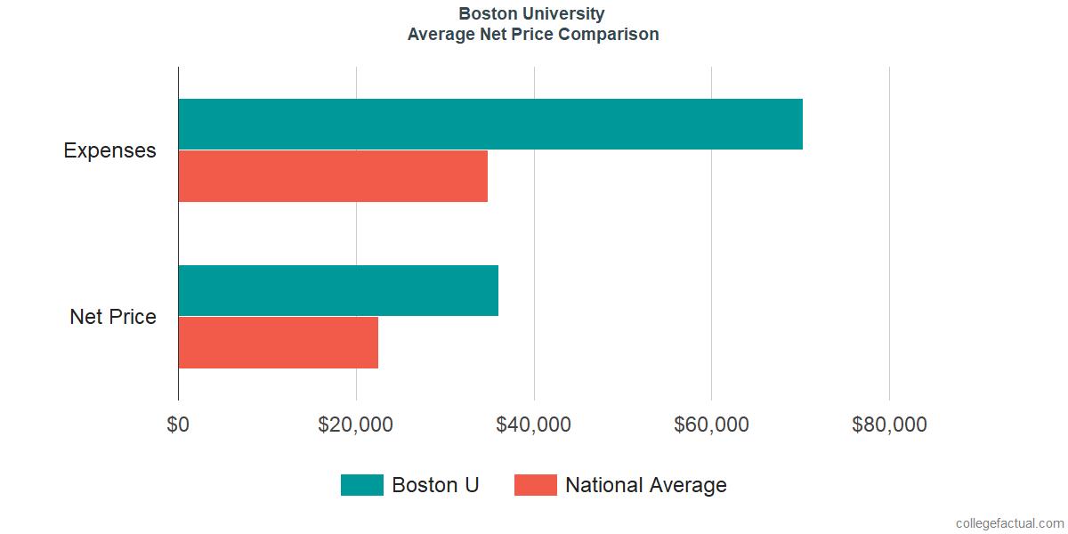 Net Price Comparisons at Boston University