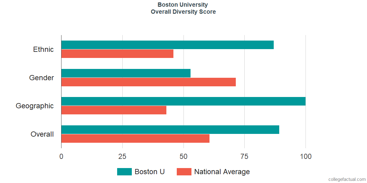 Overall Diversity at Boston University