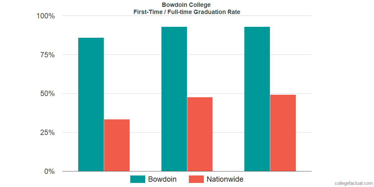 Graduation rates for first-time / full-time students at Bowdoin College
