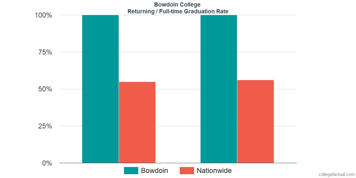 Graduation rates for returning / full-time students at Bowdoin College