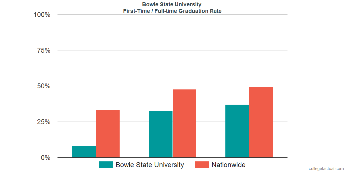 Graduation rates for first time / full-time students at Bowie State University