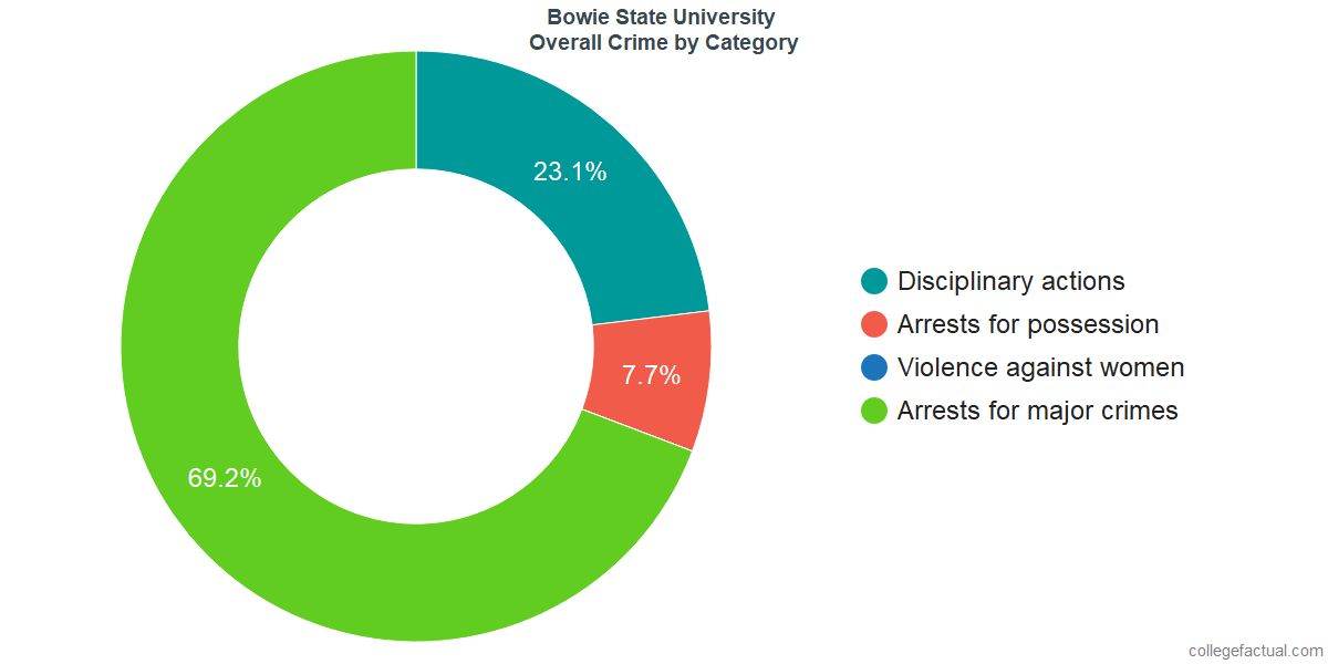 Overall Crime and Safety Incidents at Bowie State University by Category