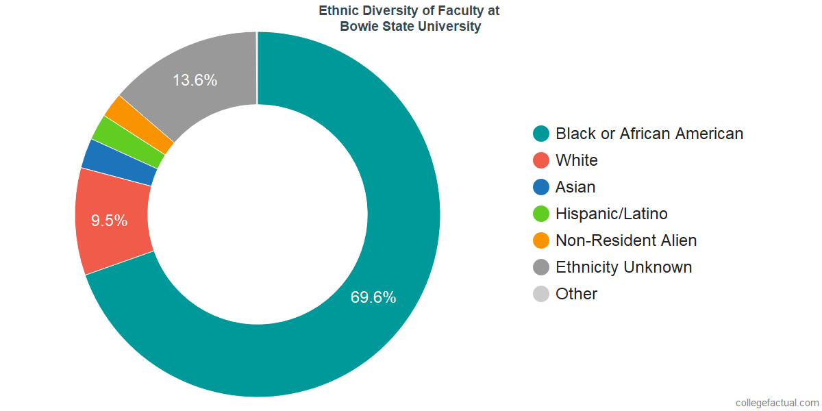 Ethnic Diversity of Faculty at Bowie State University