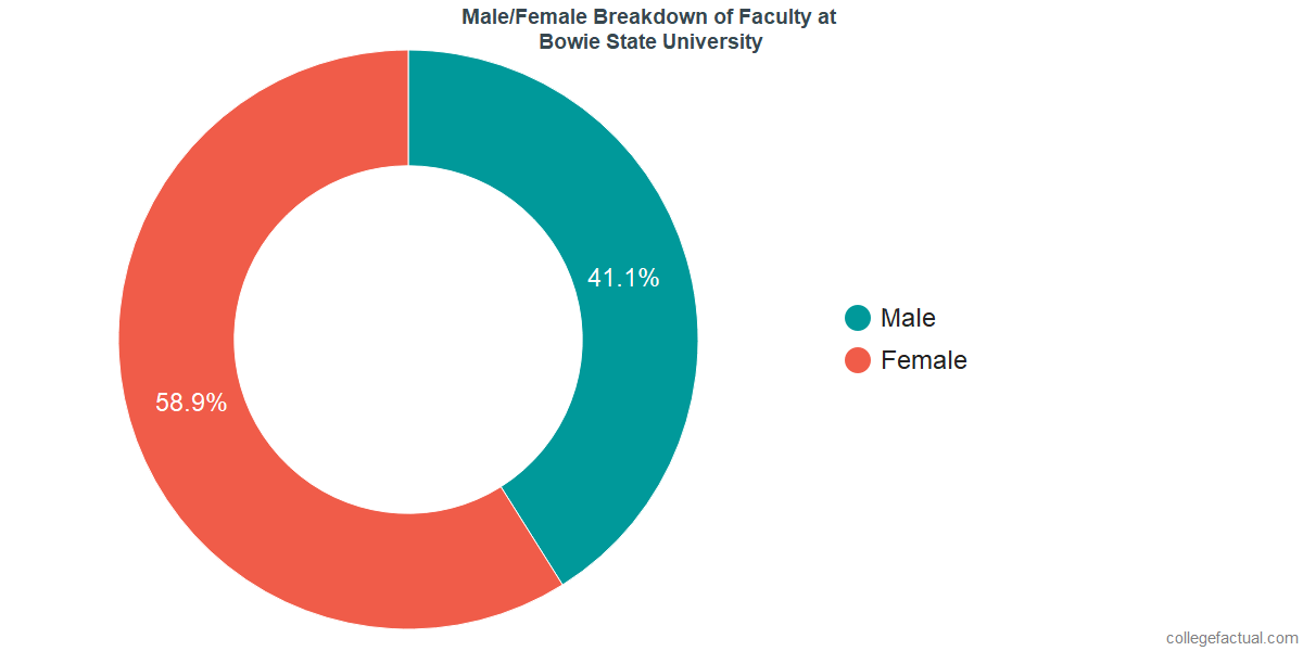 Male/Female Diversity of Faculty at Bowie State University