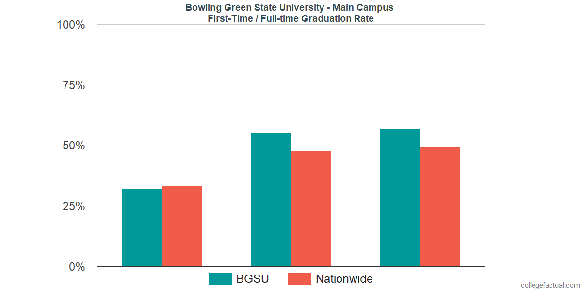 Graduation rates for first-time / full-time students at Bowling Green State University - Main Campus
