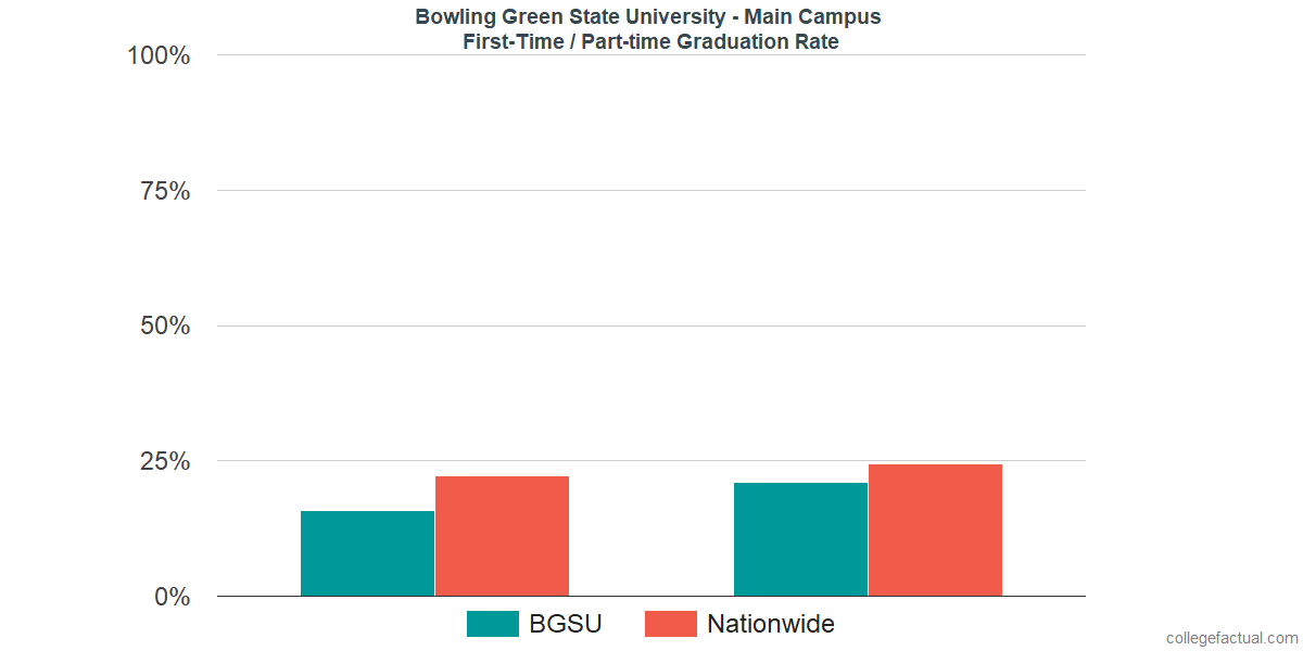 Graduation rates for first-time / part-time students at Bowling Green State University - Main Campus