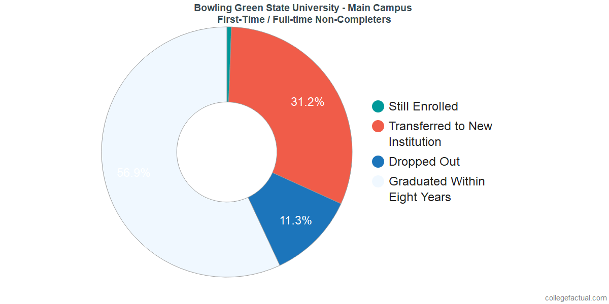 Non-completion rates for first-time / full-time students at Bowling Green State University - Main Campus